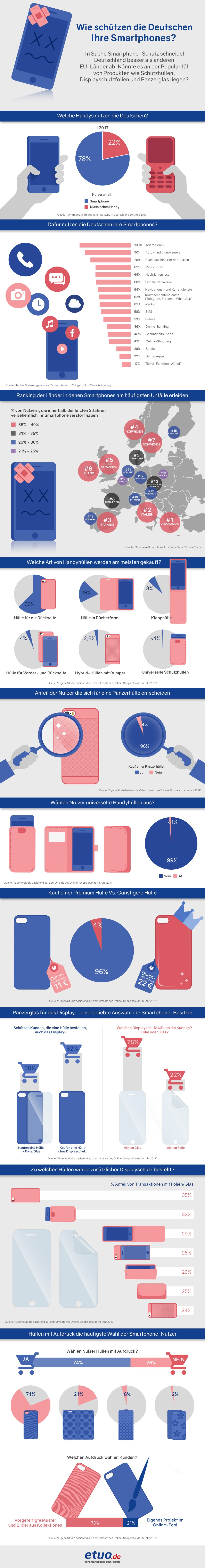 Infografik - wie schützen die Deutschen Ihre Smartphones?