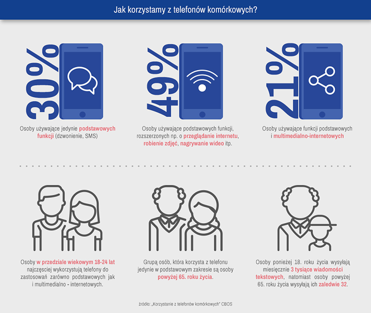infografika 1. Jak korzystamy z telefonów komórkowych