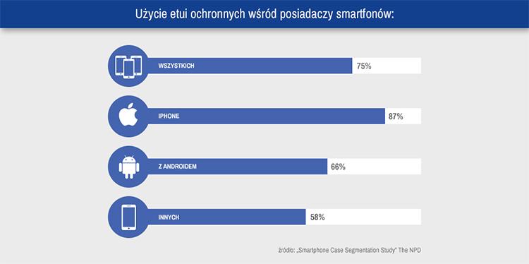 Wykres 1. Użycie etui ochronnych wśród posiadaczy smartfonów