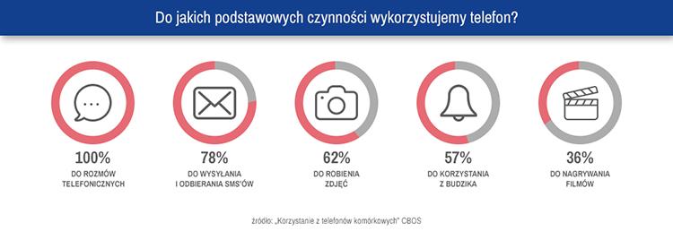 Infografika 2. Do jakich podstawowych czynności wykorzystujemy telefon