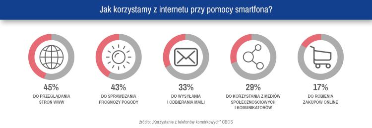 Infografika 3. Jak korzystamy z internetu przy pomocy smartfona