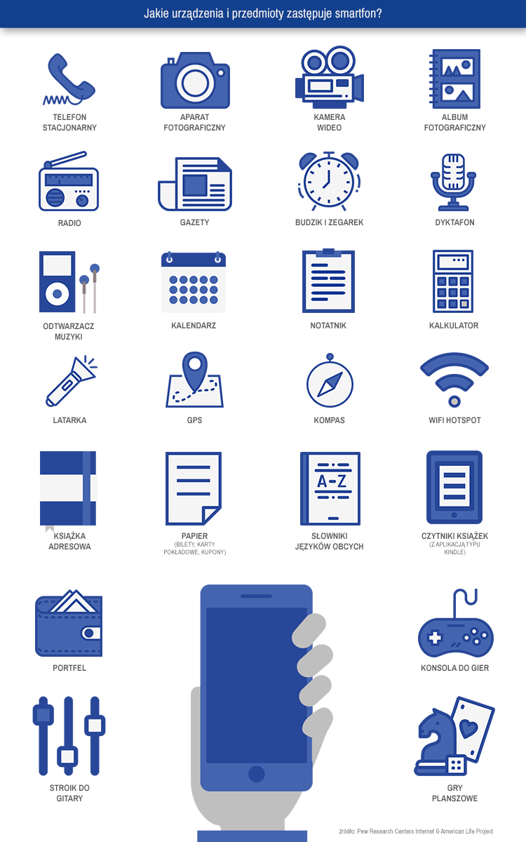 Infografika 5. Jakie urządzenia i przedmioty zastępuje smartfon