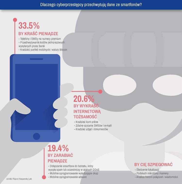 Infografika 6. Dlaczego cyberprzestępcy przechwytują dane ze smartfonów?
