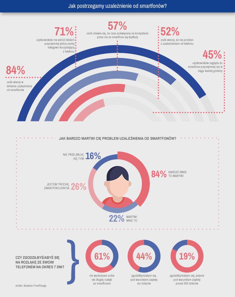 Infografika 8. Jak postrzegamy uzależnienie od smartfonów?