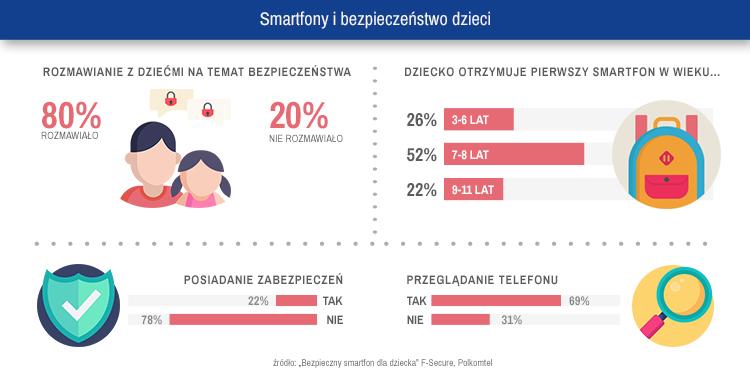 Infografika 9. Smartfony i bezpieczeństwo dzieci