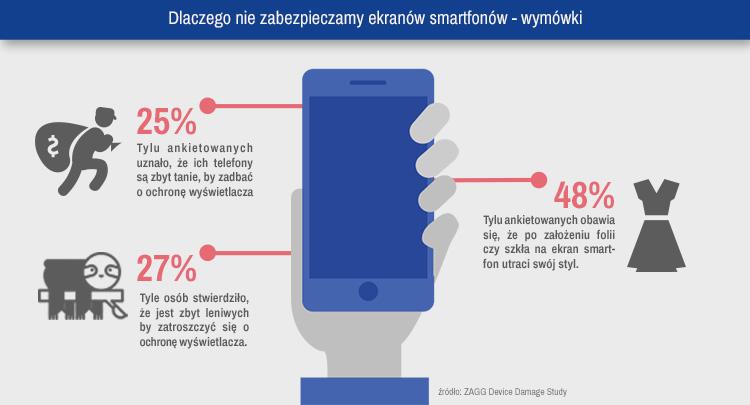 dlaczego nie zabezpieczamy smartfonów