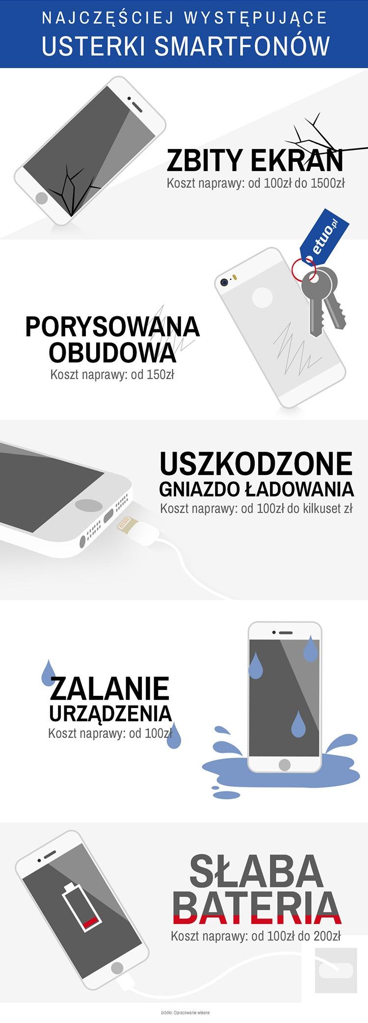 najczęściej występujące usterki smartfonów infografika