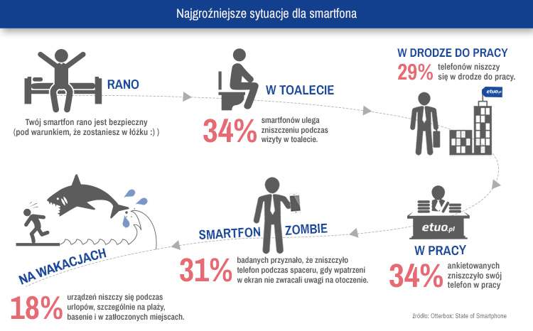 najgroźniejsze sytuacje dla smartfonów