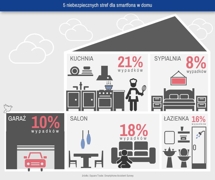 5 niebezpiecznych stref dla smartfona w domu